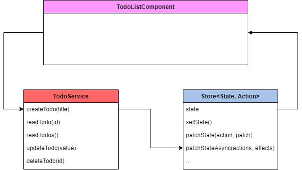 Angular state management made easy!